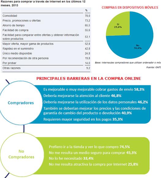 habitos de comportamiento del comercio electronico en España