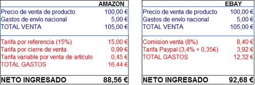 condiciones para vender en amazon contra ebay