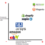 Comparativa en las prestaciones de las distintas plataformas ecommerce
