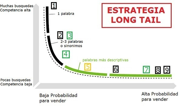 estrategia long tail