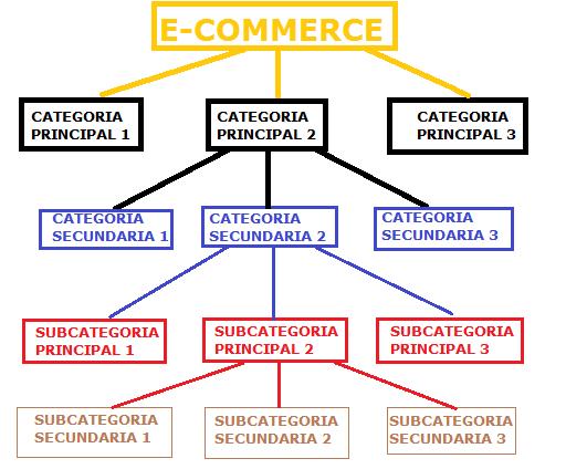 estructura de categorias de un ecommerce o tienda online