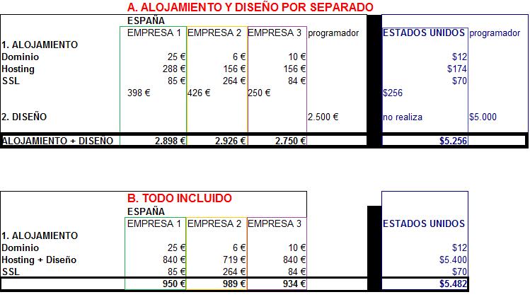 presupuesto de hosting y diseño para una tienda online
