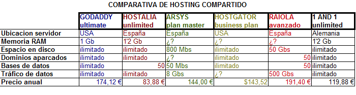 comparativa de datos tecnicos y precios en alojamiento web