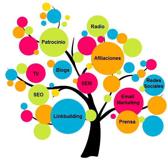 medios online para promocionar un e-commerce
