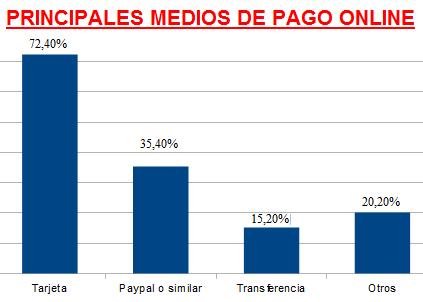 principales medios de pago online