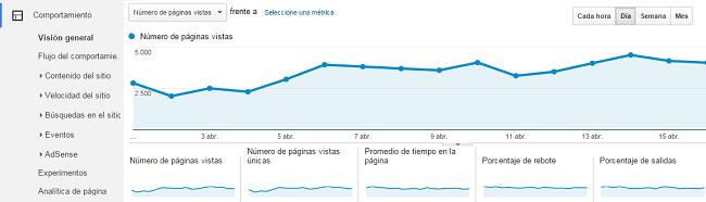 analisis de comportamiento de un e-commerce