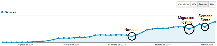 analitica web de google analytics