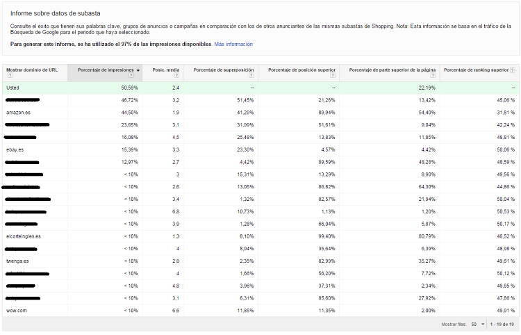 datos de la subasta de la keyword en google adwords