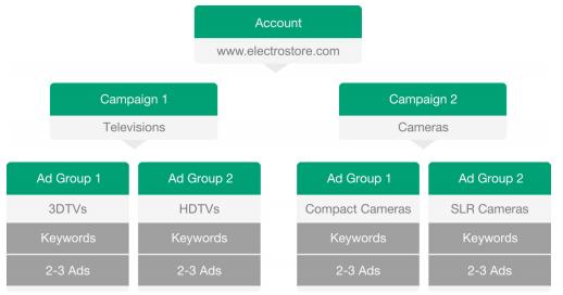 estructura de una cuenta en google adwords