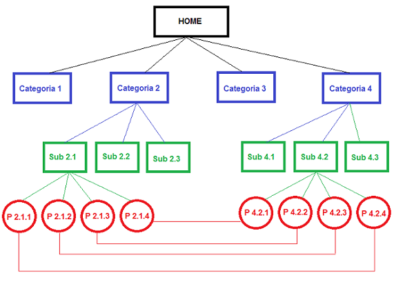estructura de una web para el seo on page