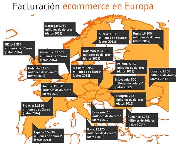 venta online en europa