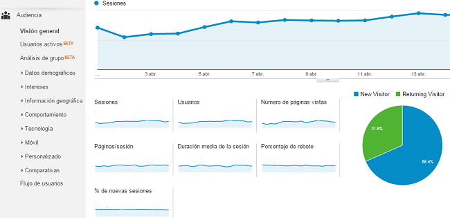 ver tipo de audiencia en google analytics