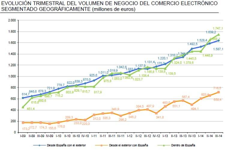comparativa del consumo en comercio electronico de españa con el exterior