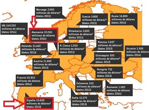 facturacion del ecommerce en alemania