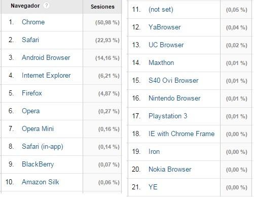 navegadores que utilizan los visitantes