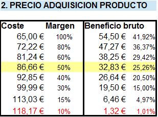 precio de coste directo del producto que vendes por amazon