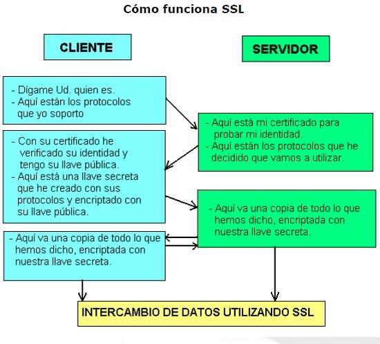 como funciona un certificado ssl para ecommerce