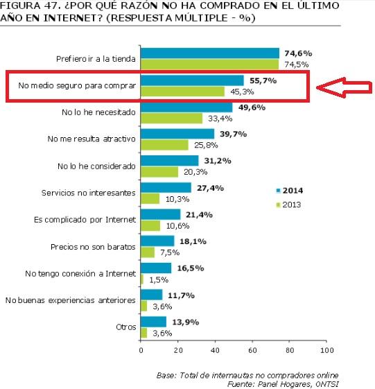 Falta de confianza en la seguridad en el pago por los NO compradores online