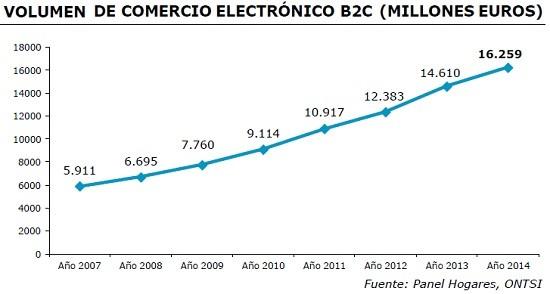 evolucion de la facturacion del comercio electronico