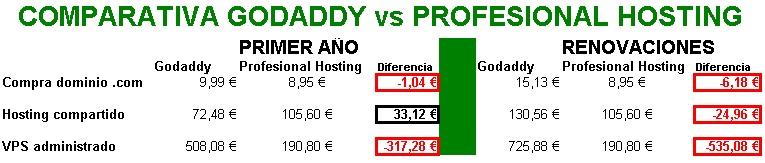diferencia de precio entre godaddy y profesional hosting