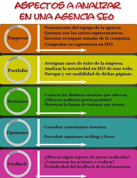 aspectos a analizar en la mejor agencia seo de marketing online