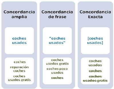 ejemplos de tipos de concordancia en adwords
