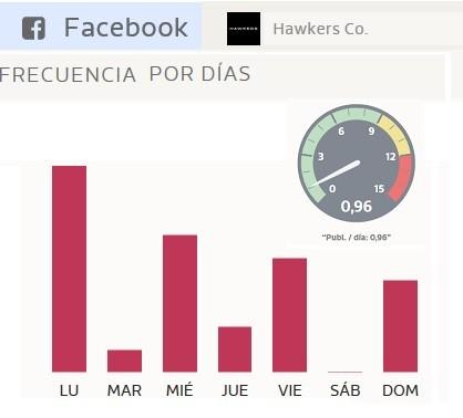 frecuencia publicacion facebook de hawkers gafas solares