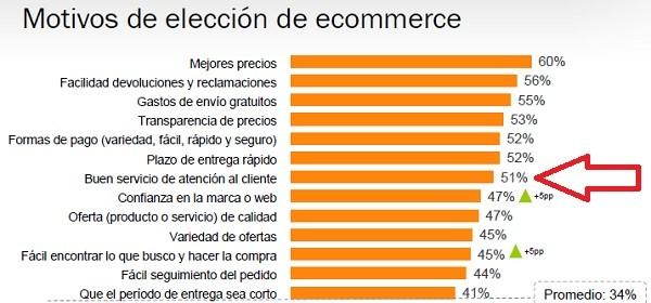 motivos para elegir un ecommerce