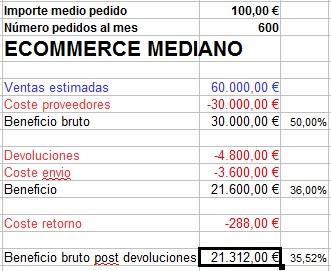 conclusion gastos devolucion gratis ecommerce mediano