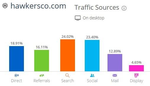 influencia redes sociales en visitas tienda online