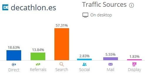 donde vienen las visitas de una web