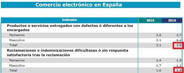 reclamaciones segun estudio comercio electronica españa 2016