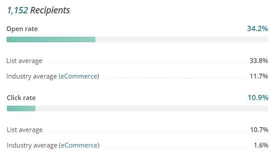 resultados email marketing