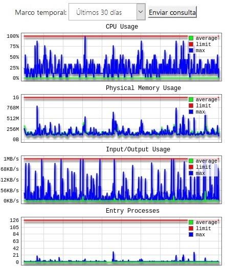estadisticas rendimiento servidor cpanel