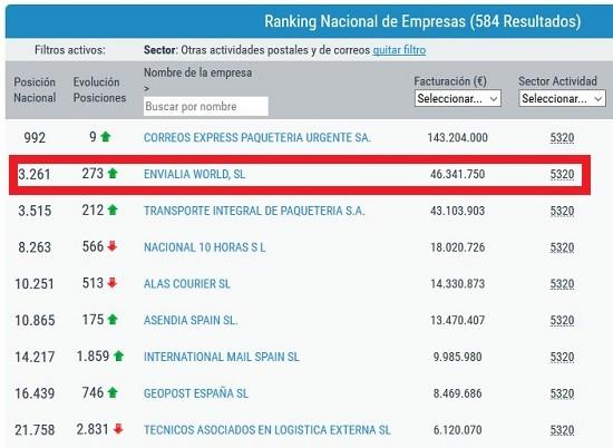 ranking facturacion empresas paqueteria
