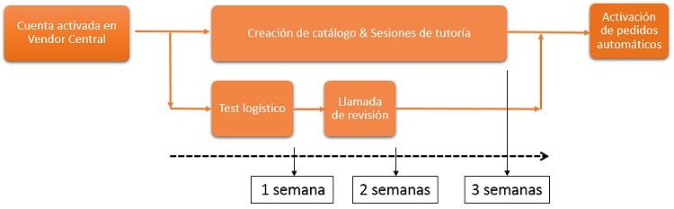 proceso para ser proveedor en amazon vendor españa