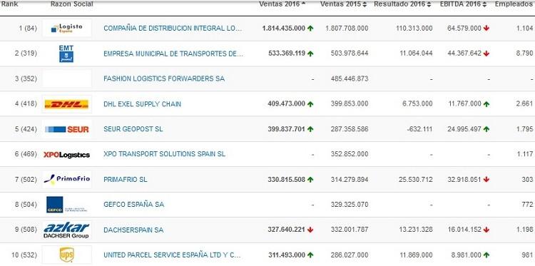 10 empresas mas grandes sector logistico