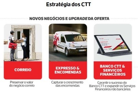 grupo ctt portugal