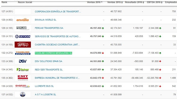 posicion tourline express sector transporte