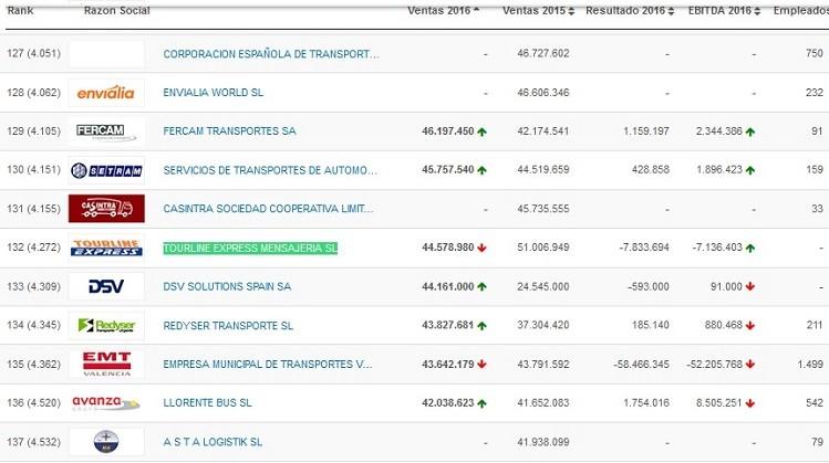 posicion tourline express sector transporte