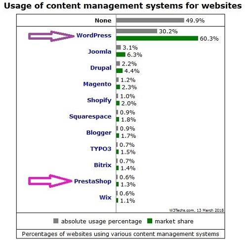 cms mas utilizados en internet