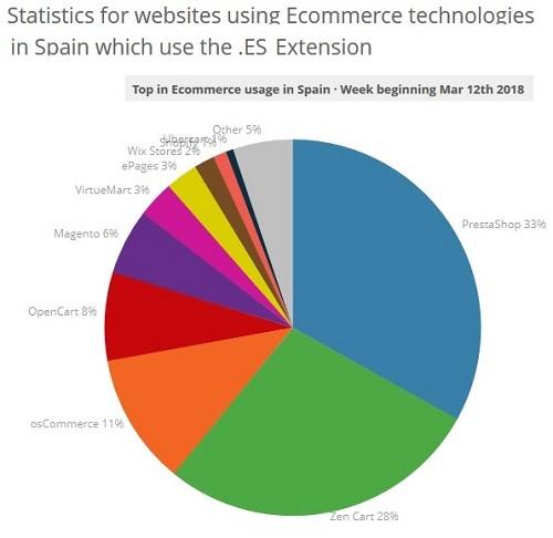 plataformas tiendas online en españa