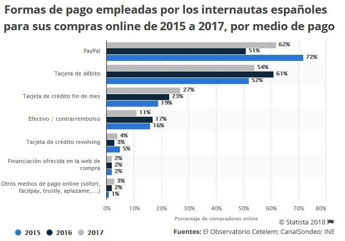medios de pago online 2017