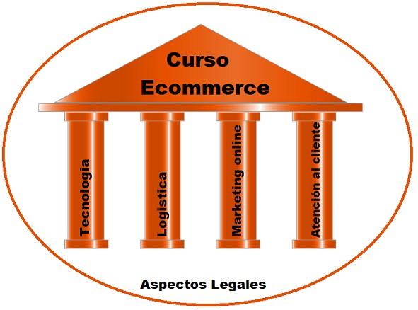 contenido curso e commerce