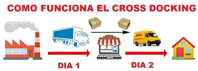 como funciona cross docking