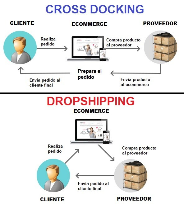 diferencia cross docking y dropshipping
