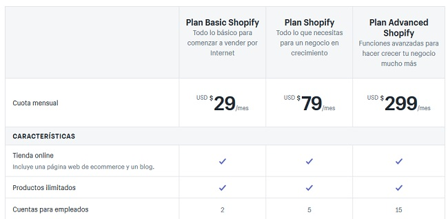 cuota mensual shopify como ecommerce