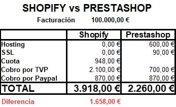 diferencia precio shopify vs prestashop o woocommerce