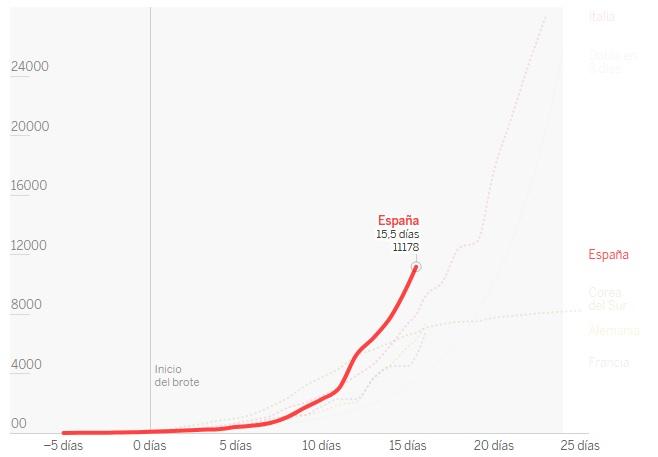 curva contagio coronavirus en españa