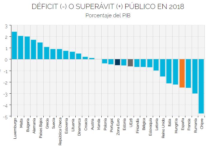 deficit publico paises eurozona